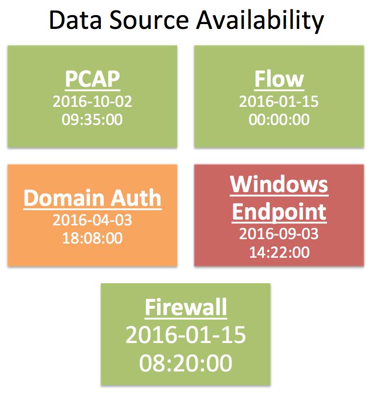 dashboard-dataavailability